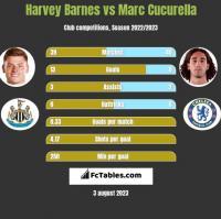 Harvey Barnes vs Marc Cucurella h2h player stats