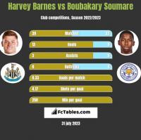 Harvey Barnes vs Boubakary Soumare h2h player stats