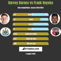 Harvey Barnes vs Frank Onyeka h2h player stats