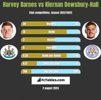Harvey Barnes vs Kiernan Dewsbury-Hall h2h player stats