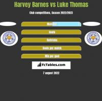 Harvey Barnes vs Luke Thomas h2h player stats
