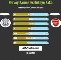 Harvey Barnes vs Bukayo Saka h2h player stats