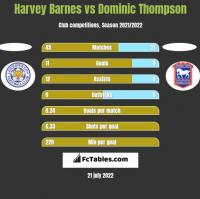 Harvey Barnes vs Dominic Thompson h2h player stats