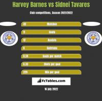 Harvey Barnes vs Sidnei Tavares h2h player stats