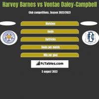 Harvey Barnes vs Vontae Daley-Campbell h2h player stats