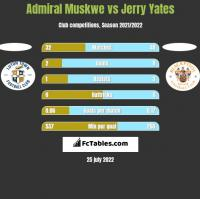Admiral Muskwe vs Jerry Yates h2h player stats