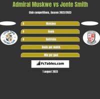 Admiral Muskwe vs Jonte Smith h2h player stats