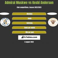 Admiral Muskwe vs Keshi Anderson h2h player stats