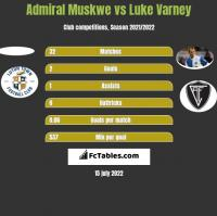 Admiral Muskwe vs Luke Varney h2h player stats