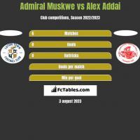 Admiral Muskwe vs Alex Addai h2h player stats