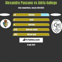 Alexandru Pascanu vs Adria Gallego h2h player stats