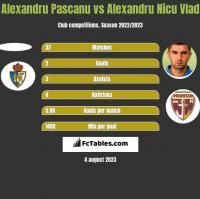 Alexandru Pascanu vs Alexandru Nicu Vlad h2h player stats