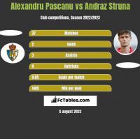 Alexandru Pascanu vs Andraz Struna h2h player stats