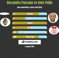 Alexandru Pascanu vs Ante Puljic h2h player stats