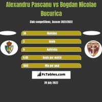 Alexandru Pascanu vs Bogdan Nicolae Bucurica h2h player stats