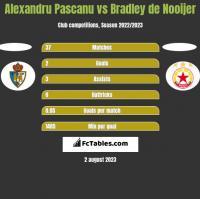Alexandru Pascanu vs Bradley de Nooijer h2h player stats
