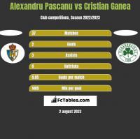 Alexandru Pascanu vs Cristian Ganea h2h player stats