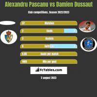 Alexandru Pascanu vs Damien Dussaut h2h player stats