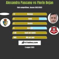 Alexandru Pascanu vs Florin Bejan h2h player stats