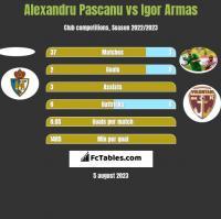 Alexandru Pascanu vs Igor Armas h2h player stats