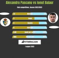 Alexandru Pascanu vs Ionut Balaur h2h player stats