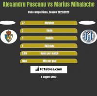 Alexandru Pascanu vs Marius Mihalache h2h player stats