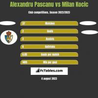 Alexandru Pascanu vs Milan Kocic h2h player stats