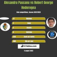 Alexandru Pascanu vs Robert George Hodorogea h2h player stats