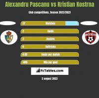 Alexandru Pascanu vs Kristian Kostrna h2h player stats