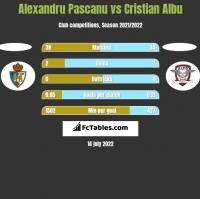 Alexandru Pascanu vs Cristian Albu h2h player stats