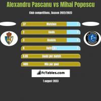 Alexandru Pascanu vs Mihai Popescu h2h player stats