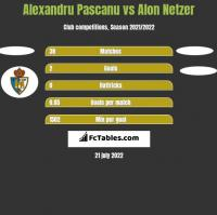 Alexandru Pascanu vs Alon Netzer h2h player stats