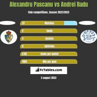 Alexandru Pascanu vs Andrei Radu h2h player stats