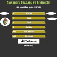 Alexandru Pascanu vs Andrei Sin h2h player stats