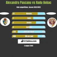 Alexandru Pascanu vs Radu Bobac h2h player stats