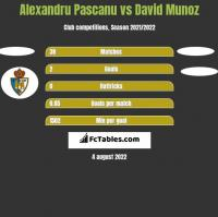 Alexandru Pascanu vs David Munoz h2h player stats