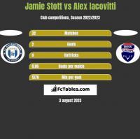 Jamie Stott vs Alex Iacovitti h2h player stats