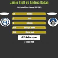 Jamie Stott vs Andrea Badan h2h player stats