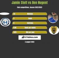 Jamie Stott vs Ben Nugent h2h player stats