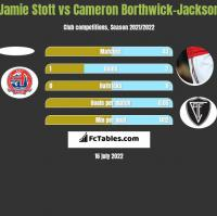 Jamie Stott vs Cameron Borthwick-Jackson h2h player stats