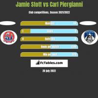 Jamie Stott vs Carl Piergianni h2h player stats