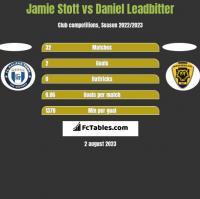 Jamie Stott vs Daniel Leadbitter h2h player stats