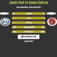 Jamie Stott vs Danny Andrew h2h player stats