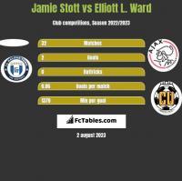 Jamie Stott vs Elliott L. Ward h2h player stats