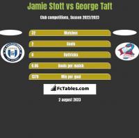 Jamie Stott vs George Taft h2h player stats