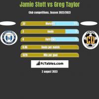 Jamie Stott vs Greg Taylor h2h player stats
