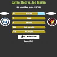 Jamie Stott vs Joe Martin h2h player stats