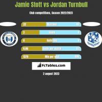 Jamie Stott vs Jordan Turnbull h2h player stats