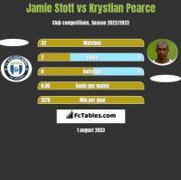 Jamie Stott vs Krystian Pearce h2h player stats