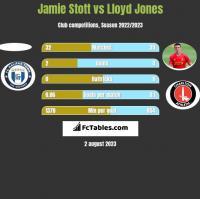 Jamie Stott vs Lloyd Jones h2h player stats